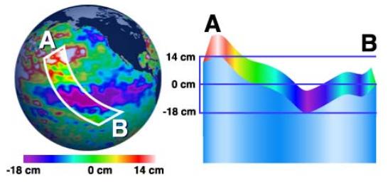 tid-sea-level-chart