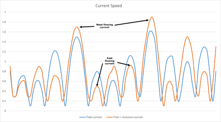 Tidal monsoon current speed1